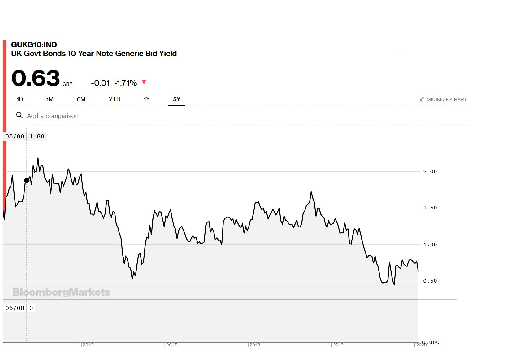 5 Year Chart of 10 Year Interest Rates equity release under 55